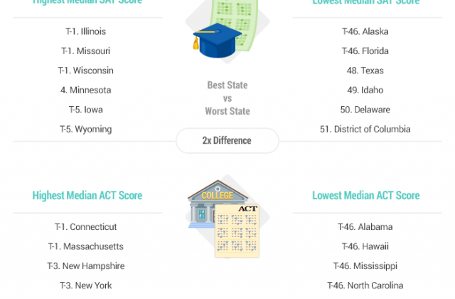 Massachusetts Has the Best School Systems in America