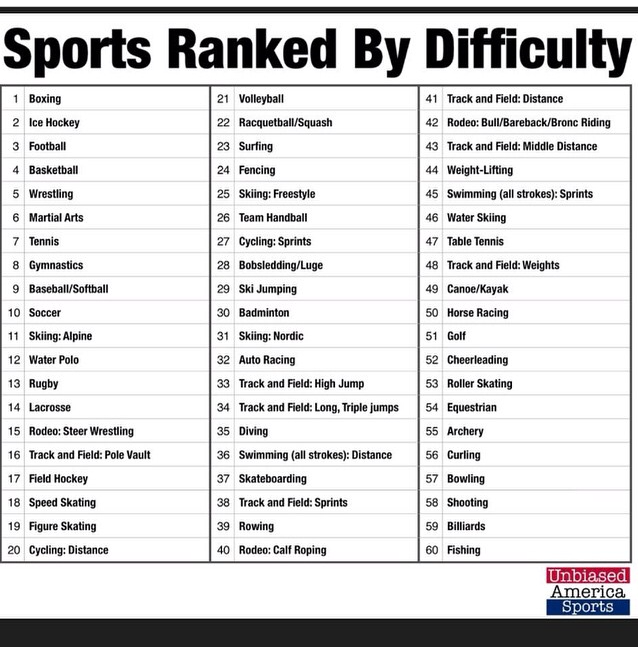 sports ranked by cardio vascular difficulty