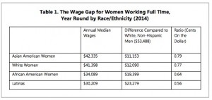 wage gap for women of color, If Paid Equally, What Could MA Women Afford?