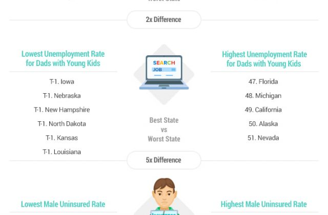 https://wallethub.com/edu/best-and-worst-states-for-working-dads/13458/