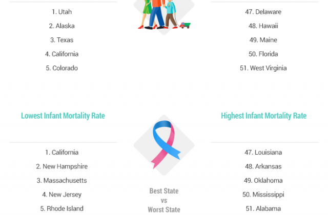 https://wallethub.com/edu/best-states-to-raise-a-family/31065/