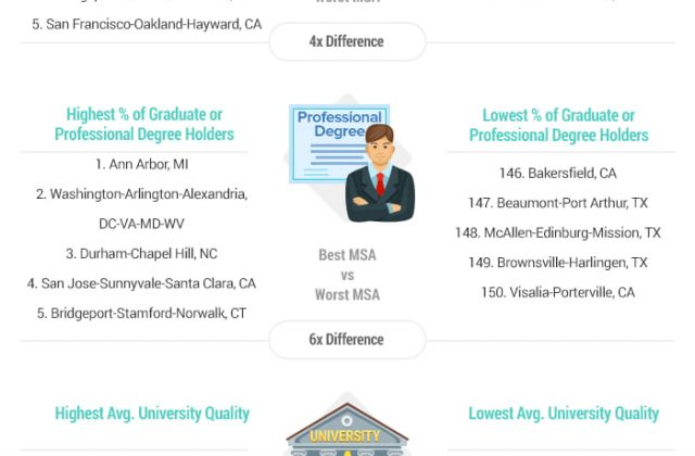 Top 10 Most Educated Cities in America: